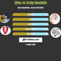 Elton vs Craig Goodwin h2h player stats
