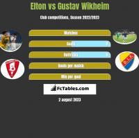 Elton vs Gustav Wikheim h2h player stats