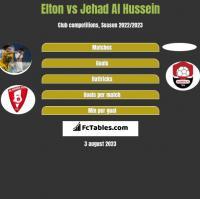 Elton vs Jehad Al Hussein h2h player stats