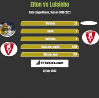 Elton vs Luisinho h2h player stats