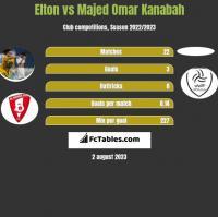 Elton vs Majed Omar Kanabah h2h player stats
