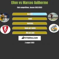 Elton vs Marcos Guilherme h2h player stats