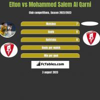 Elton vs Mohammed Salem Al Qarni h2h player stats
