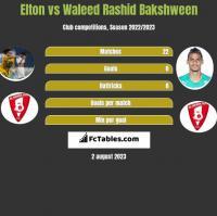 Elton vs Waleed Rashid Bakshween h2h player stats