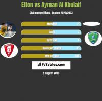 Elton vs Ayman Al Khulaif h2h player stats