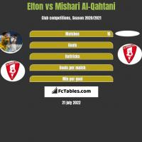 Elton vs Mishari Al-Qahtani h2h player stats
