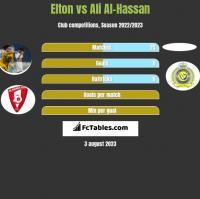 Elton vs Ali Al-Hassan h2h player stats
