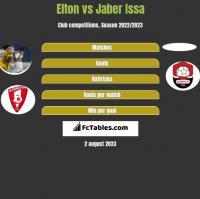 Elton vs Jaber Issa h2h player stats