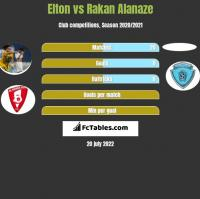 Elton vs Rakan Alanaze h2h player stats