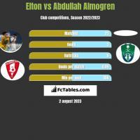 Elton vs Abdullah Almogren h2h player stats