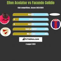 Elton Acolatse vs Facundo Colidio h2h player stats
