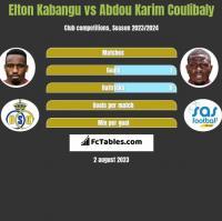 Elton Kabangu vs Abdou Karim Coulibaly h2h player stats
