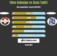 Elton Kabangu vs Anas Tahiri h2h player stats