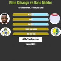 Elton Kabangu vs Hans Mulder h2h player stats