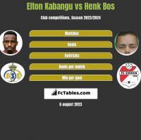 Elton Kabangu vs Henk Bos h2h player stats