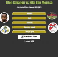 Elton Kabangu vs Hilal Ben Moussa h2h player stats
