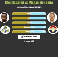 Elton Kabangu vs Michael de Leeuw h2h player stats