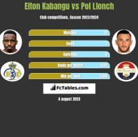 Elton Kabangu vs Pol Llonch h2h player stats