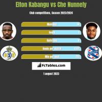 Elton Kabangu vs Che Nunnely h2h player stats