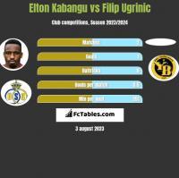 Elton Kabangu vs Filip Ugrinic h2h player stats