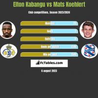 Elton Kabangu vs Mats Koehlert h2h player stats