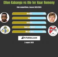 Elton Kabangu vs Ole ter Haar Romeny h2h player stats