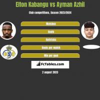 Elton Kabangu vs Ayman Azhil h2h player stats