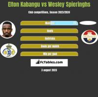 Elton Kabangu vs Wesley Spieringhs h2h player stats