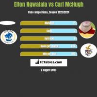 Elton Ngwatala vs Carl McHugh h2h player stats