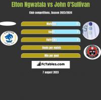 Elton Ngwatala vs John O'Sullivan h2h player stats