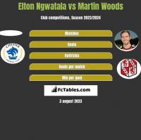 Elton Ngwatala vs Martin Woods h2h player stats
