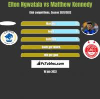 Elton Ngwatala vs Matthew Kennedy h2h player stats