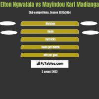 Elton Ngwatala vs Mayindou Karl Madianga h2h player stats