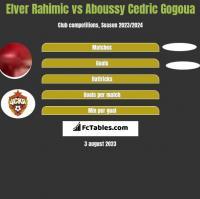 Elver Rahimic vs Aboussy Cedric Gogoua h2h player stats