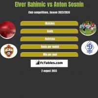 Elver Rahimic vs Anton Sosnin h2h player stats