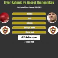 Elver Rahimic vs Georgi Shchennikov h2h player stats