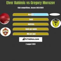 Elver Rahimic vs Gregory Morozov h2h player stats