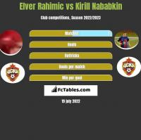 Elver Rahimic vs Kirill Nababkin h2h player stats