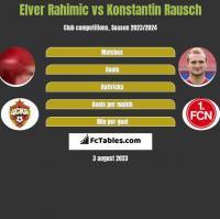 Elver Rahimic vs Konstantin Rausch h2h player stats