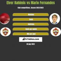 Elver Rahimic vs Mario Fernandes h2h player stats