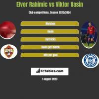 Elver Rahimic vs Viktor Vasin h2h player stats