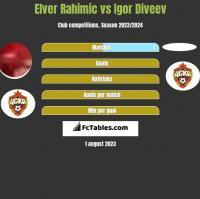 Elver Rahimic vs Igor Diveev h2h player stats