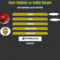 Elver Rahimic vs Vadim Karpov h2h player stats