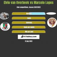 Elvio van Overbeek vs Marcelo Lopes h2h player stats