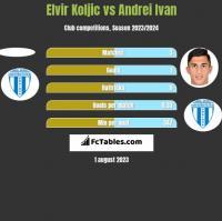 Elvir Koljic vs Andrei Ivan h2h player stats