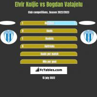 Elvir Koljic vs Bogdan Vatajelu h2h player stats