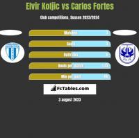 Elvir Koljic vs Carlos Fortes h2h player stats
