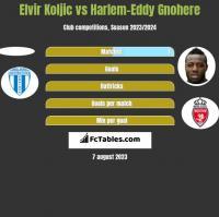 Elvir Koljic vs Harlem-Eddy Gnohere h2h player stats