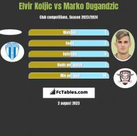 Elvir Koljic vs Marko Dugandzic h2h player stats