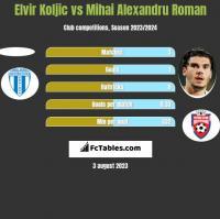 Elvir Koljic vs Mihai Alexandru Roman h2h player stats